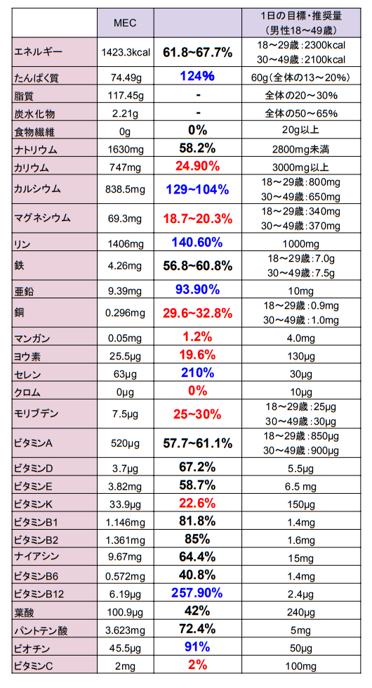 MEC栄養比較