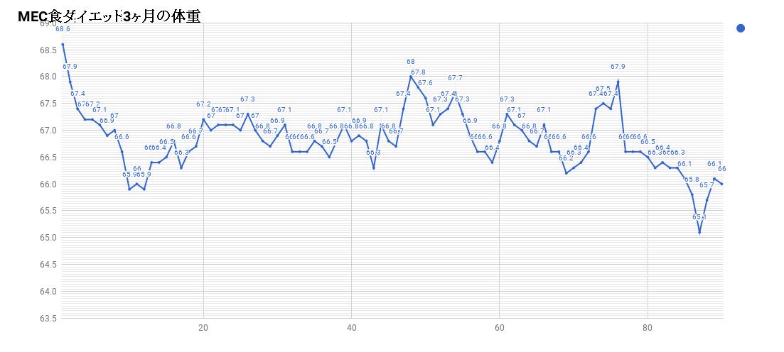 MEC食ダイエット3ヶ月の体重
