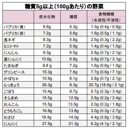 野菜糖質量5g以上