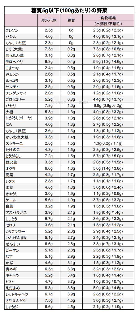 野菜糖質量5g以下