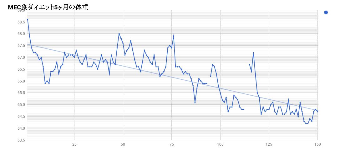 MEC食ダイエット5ヶ月の体重